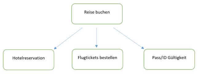 Diagramm mit Formen und Linien