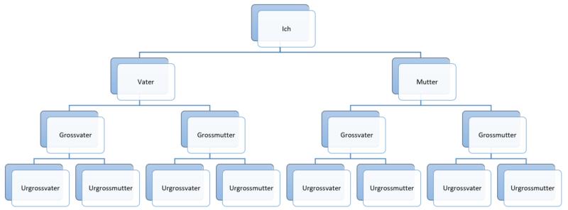Organigramm mit SmartArt